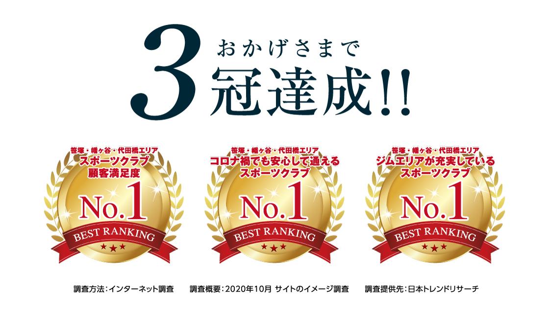 おかげさまで3冠達成!!